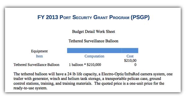 Newport News blimp budget