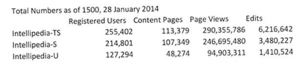Intellipedia usage statistics Jan 28, 2014